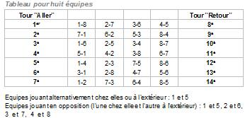 http://www.cd45tt.com/uploaded/Competitions/tableau-rencontres-8-a-quipes.jpg